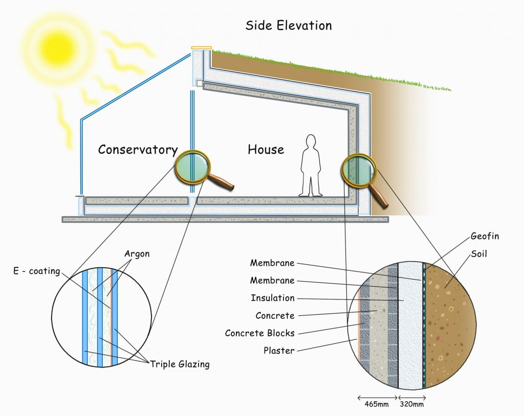 Sustainable construction - what is thermal mass?